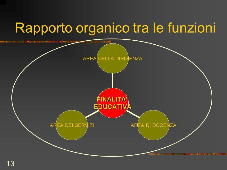 13 Rapporto organico tra le funzioni FINALITAEDUCATIVA AREA DELLA DIRIGENZA AREA DI DOCENZA AREA DEI SERVIZI