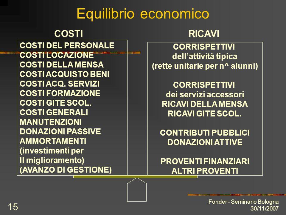 Fonder - Seminario Bologna 30/11/2007 15 Equilibrio economico COSTI DEL PERSONALE COSTI LOCAZIONE COSTI DELLA MENSA COSTI ACQUISTO BENI COSTI ACQ. SER