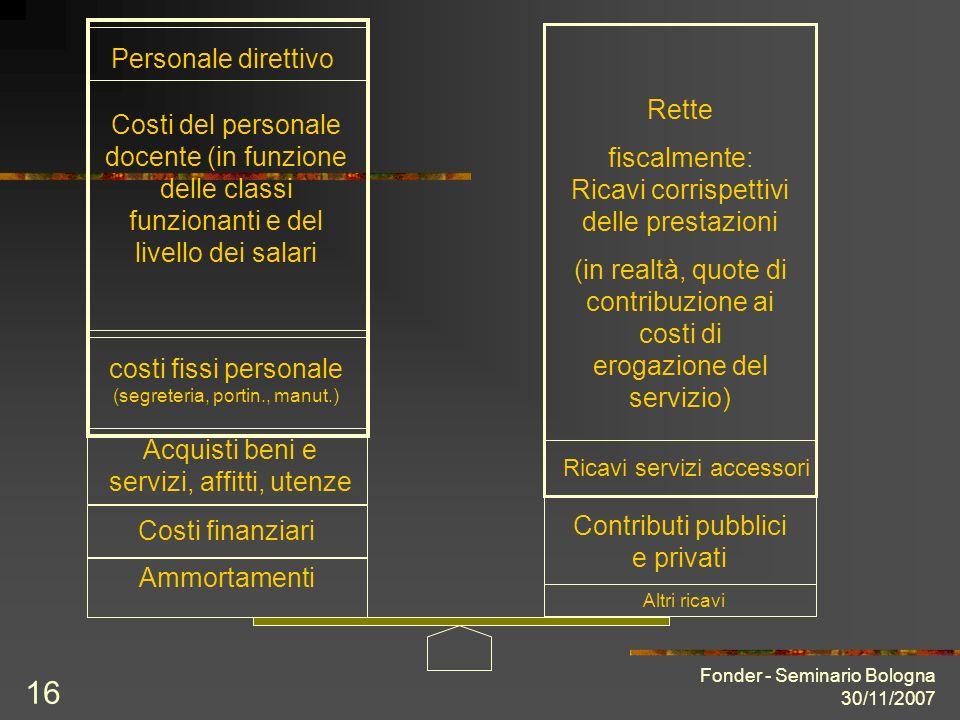 Fonder - Seminario Bologna 30/11/2007 16 Costi del personale docente (in funzione delle classi funzionanti e del livello dei salari costi fissi person