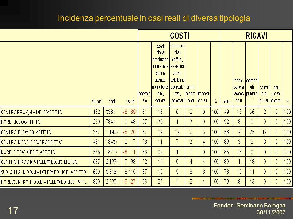 Fonder - Seminario Bologna 30/11/2007 17 Incidenza percentuale in casi reali di diversa tipologia