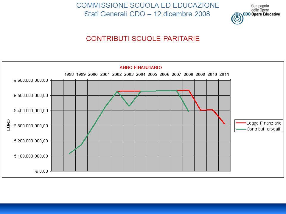 COMMISSIONE SCUOLA ED EDUCAZIONE Stati Generali CDO – 12 dicembre 2008 CONTRIBUTI SCUOLE PARITARIE