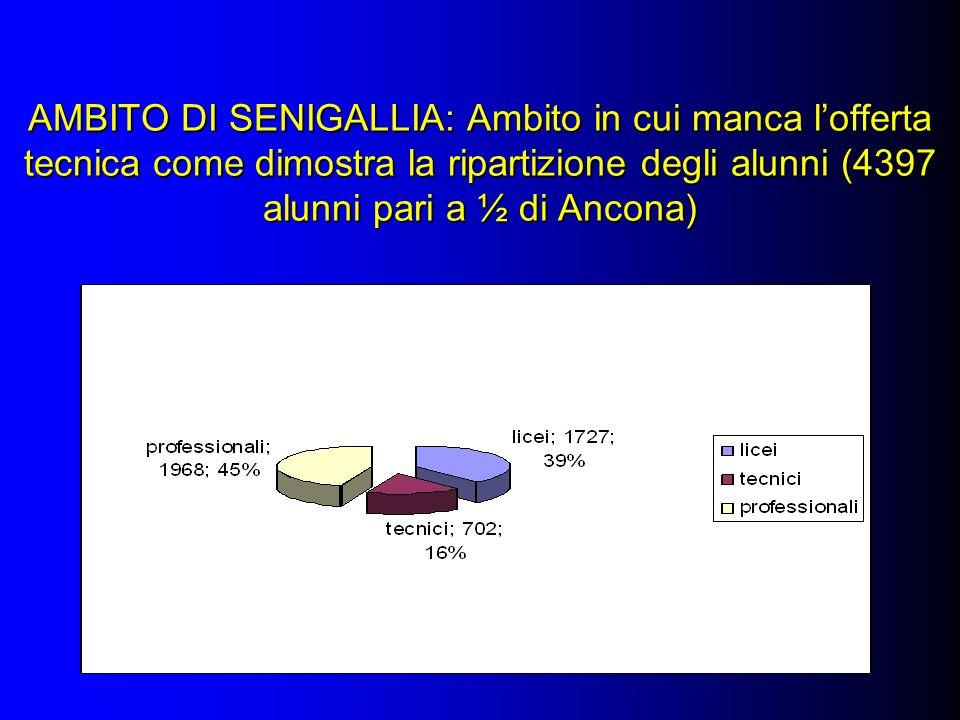 AMBITO DI SENIGALLIA: Ambito in cui manca lofferta tecnica come dimostra la ripartizione degli alunni (4397 alunni pari a ½ di Ancona)