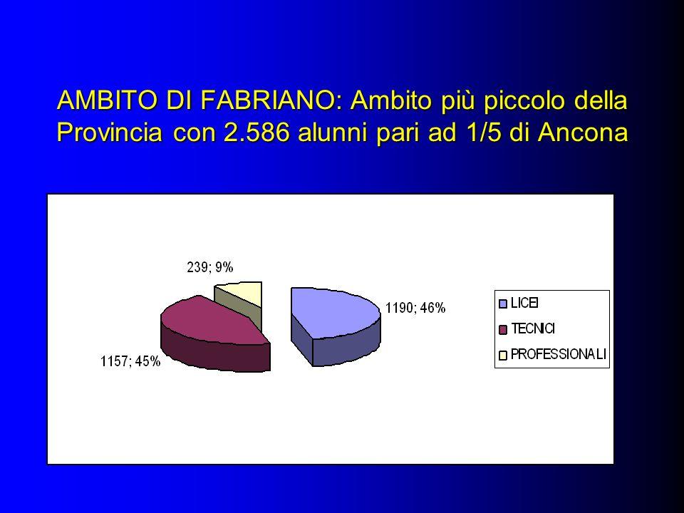 AMBITO DI FABRIANO: Ambito più piccolo della Provincia con 2.586 alunni pari ad 1/5 di Ancona