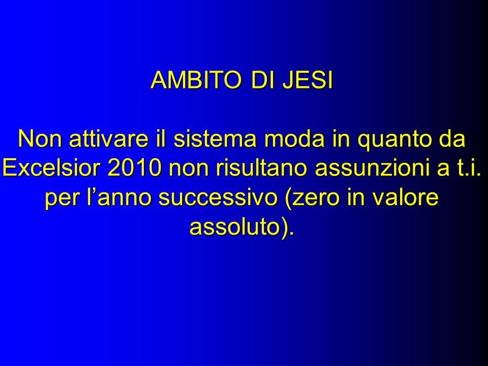 AMBITO DI JESI Non attivare il sistema moda in quanto da Excelsior 2010 non risultano assunzioni a t.i.