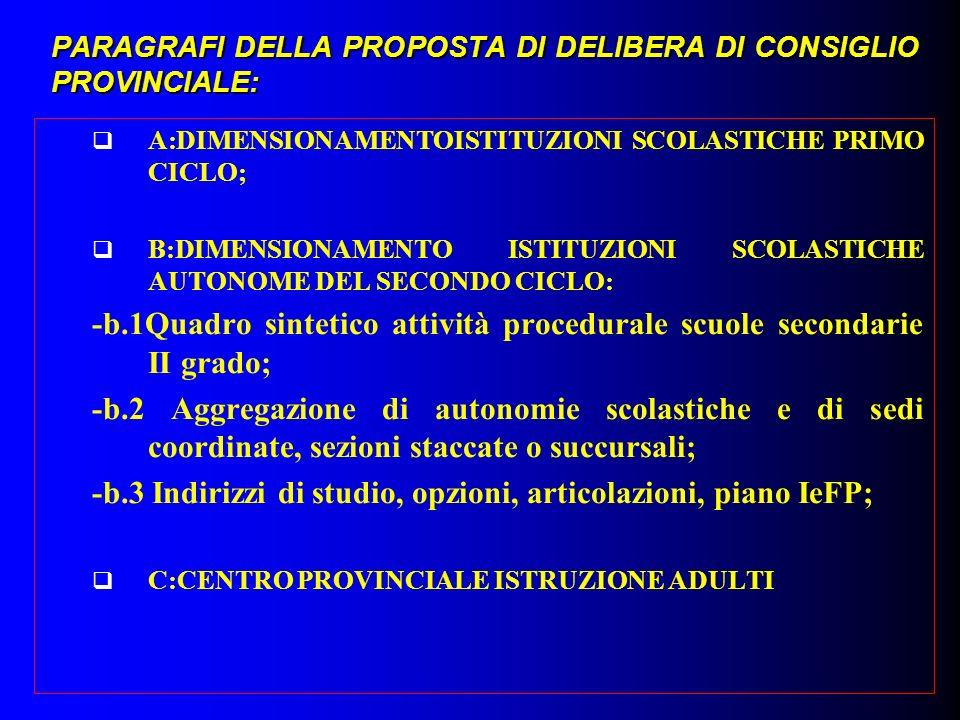 PARAGRAFI DELLA PROPOSTA DI DELIBERA DI CONSIGLIO PROVINCIALE: A:DIMENSIONAMENTOISTITUZIONI SCOLASTICHE PRIMO CICLO; B:DIMENSIONAMENTO ISTITUZIONI SCOLASTICHE AUTONOME DEL SECONDO CICLO: -b.1Quadro sintetico attività procedurale scuole secondarie II grado; -b.2 Aggregazione di autonomie scolastiche e di sedi coordinate, sezioni staccate o succursali; -b.3 Indirizzi di studio, opzioni, articolazioni, piano IeFP; C:CENTRO PROVINCIALE ISTRUZIONE ADULTI