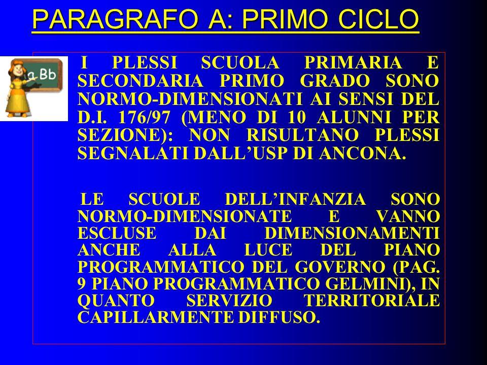 PARAGRAFO A: PRIMO CICLO I PLESSI SCUOLA PRIMARIA E SECONDARIA PRIMO GRADO SONO NORMO-DIMENSIONATI AI SENSI DEL D.I.