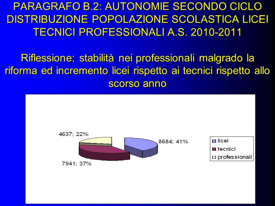 PARAGRAFO B.2: AUTONOMIE SECONDO CICLO DISTRIBUZIONE POPOLAZIONE SCOLASTICA LICEI TECNICI PROFESSIONALI A.S.