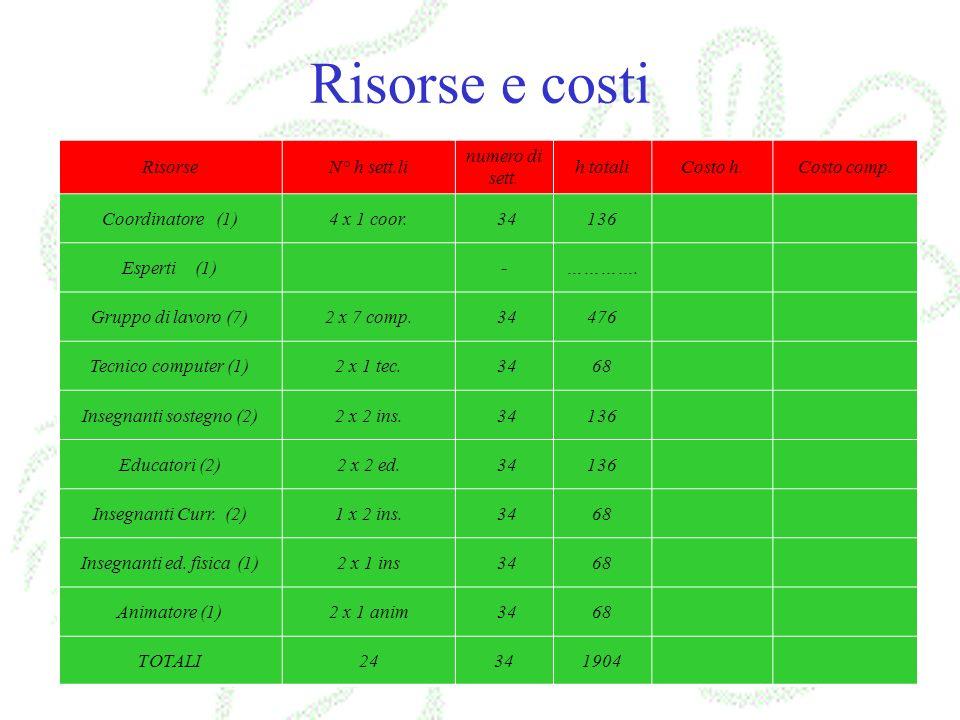 Risorse e costi RisorseN° h sett.li numero di sett. h totaliCosto h.Costo comp. Coordinatore (1)4 x 1 coor. 34136 Esperti (1)-…………. Gruppo di lavoro (