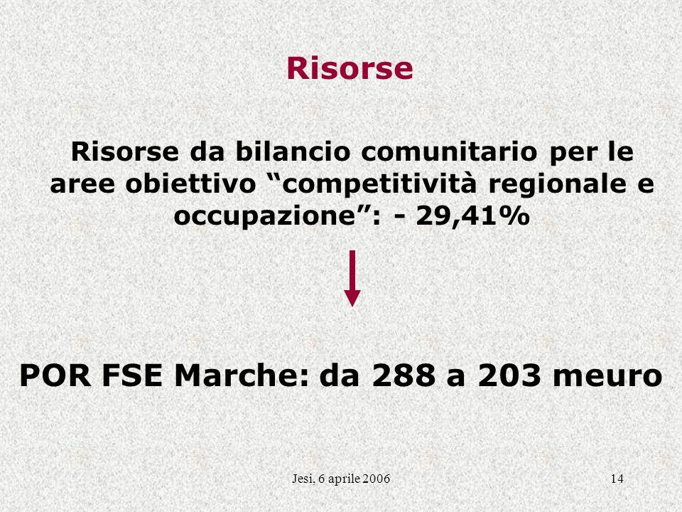 Jesi, 6 aprile 200614 Risorse Risorse da bilancio comunitario per le aree obiettivo competitività regionale e occupazione: - 29,41% POR FSE Marche: da