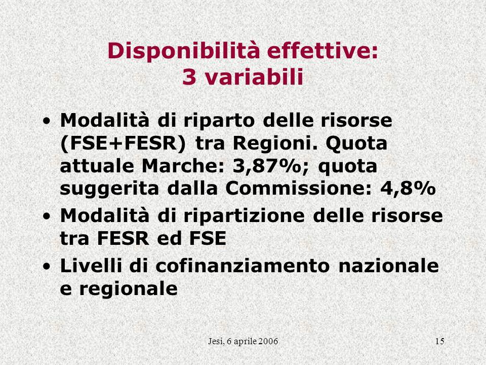 Jesi, 6 aprile 200615 Disponibilità effettive: 3 variabili Modalità di riparto delle risorse (FSE+FESR) tra Regioni. Quota attuale Marche: 3,87%; quot