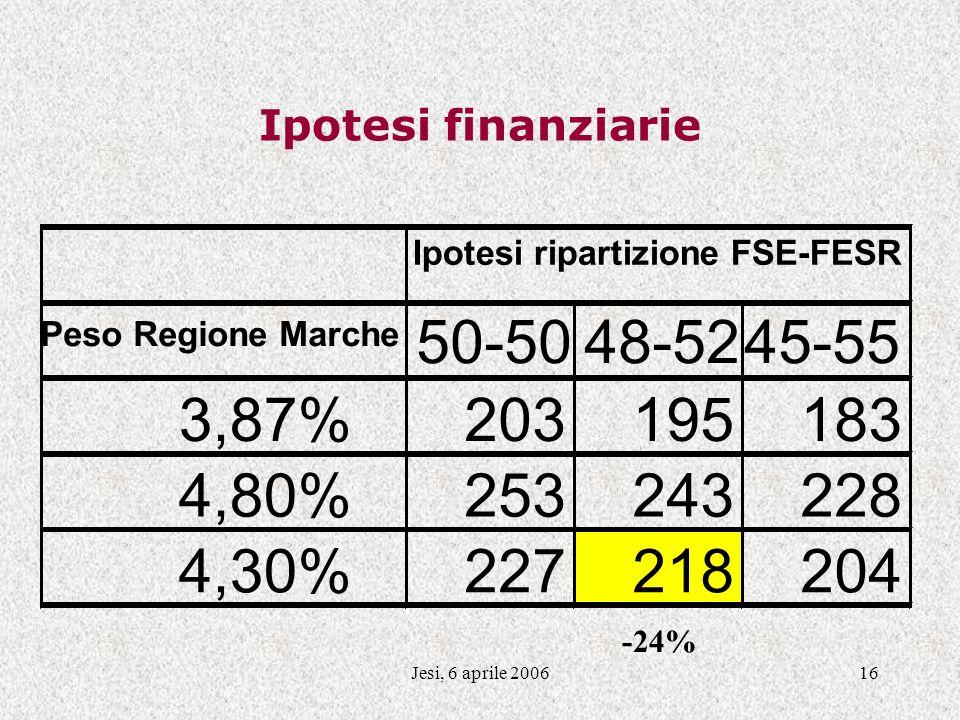 Jesi, 6 aprile 200616 Ipotesi finanziarie -24% Ipotesi ripartizione FSE-FESR Peso Regione Marche 50-5048-5245-55 3,87%203195183 4,80%253243228 4,30%227218204