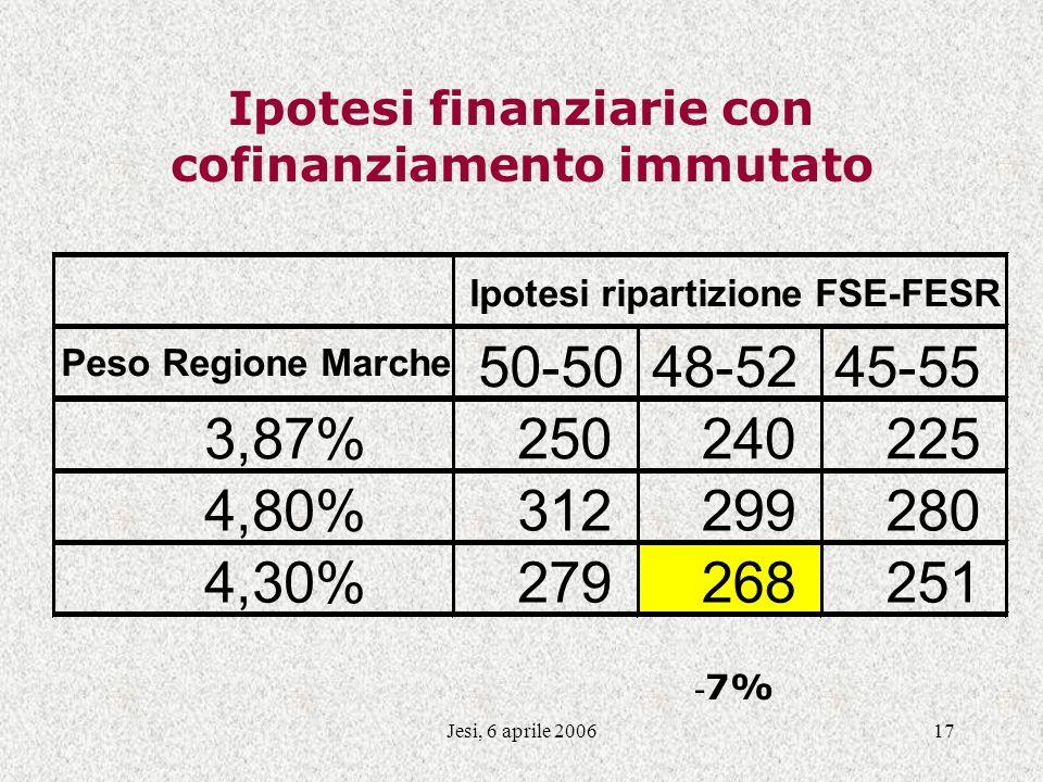 Jesi, 6 aprile 200617 Ipotesi finanziarie con cofinanziamento immutato Ipotesi ripartizione FSE-FESR Peso Regione Marche 50-5048-5245-55 3,87%250240225 4,80%312299280 4,30%279268251 - 7%