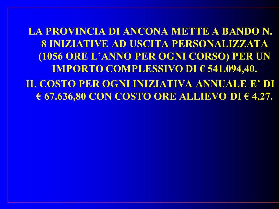 LA PROVINCIA DI ANCONA METTE A BANDO N. 8 INIZIATIVE AD USCITA PERSONALIZZATA (1056 ORE LANNO PER OGNI CORSO) PER UN IMPORTO COMPLESSIVO DI 541.094,40