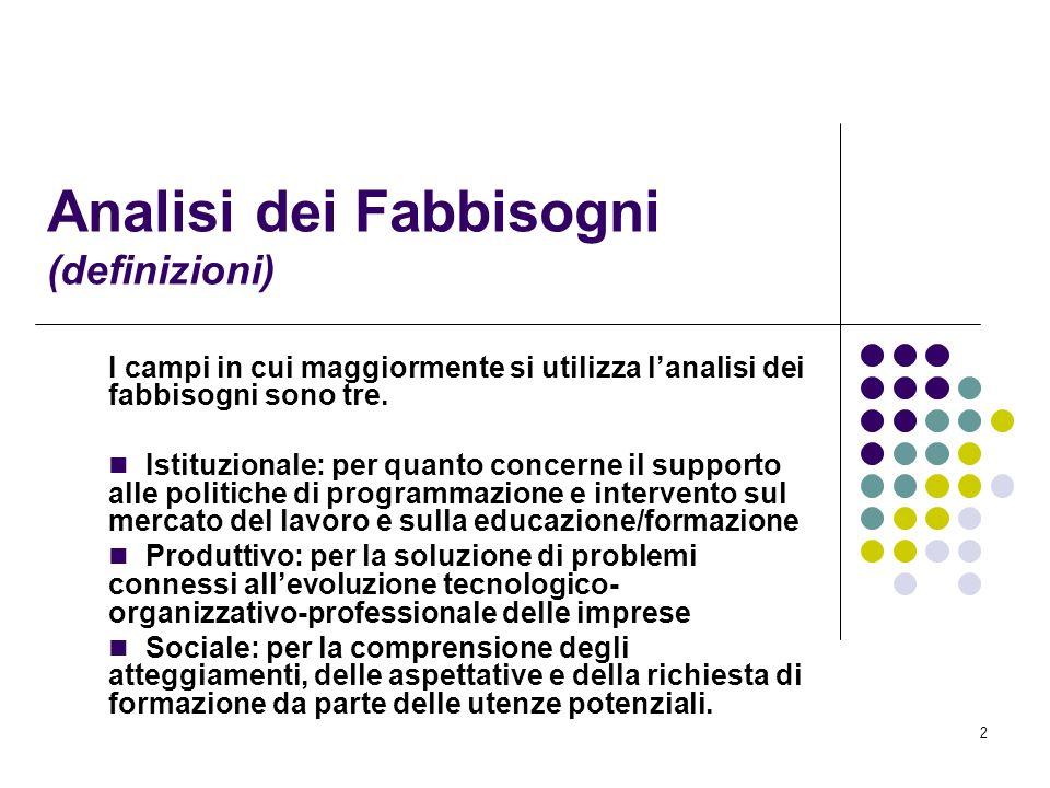2 Analisi dei Fabbisogni (definizioni) I campi in cui maggiormente si utilizza lanalisi dei fabbisogni sono tre. Istituzionale: per quanto concerne il