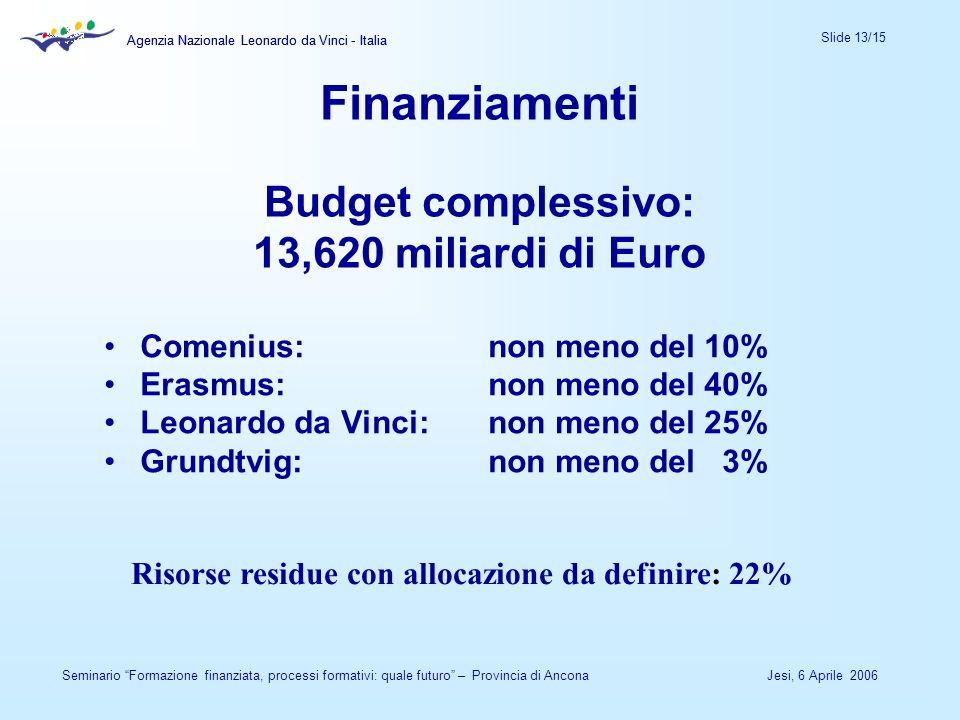 Agenzia Nazionale Leonardo da Vinci - Italia Slide 13/15 Agenzia Nazionale Leonardo da Vinci - Italia Jesi, 6 Aprile 2006Seminario Formazione finanzia