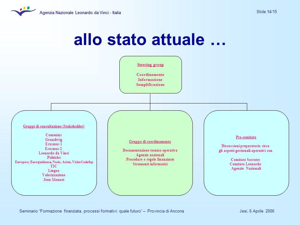 Agenzia Nazionale Leonardo da Vinci - Italia Slide 14/15 Agenzia Nazionale Leonardo da Vinci - Italia Jesi, 6 Aprile 2006Seminario Formazione finanzia