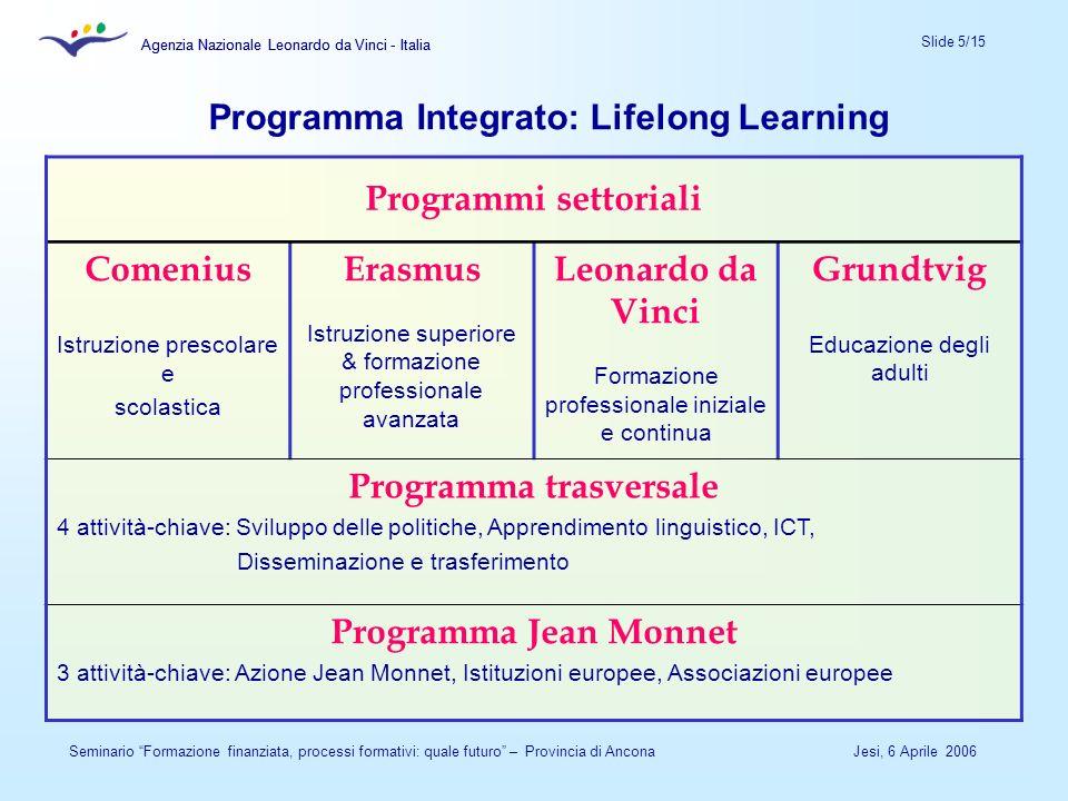 Agenzia Nazionale Leonardo da Vinci - Italia Slide 5/15 Agenzia Nazionale Leonardo da Vinci - Italia Jesi, 6 Aprile 2006Seminario Formazione finanziat