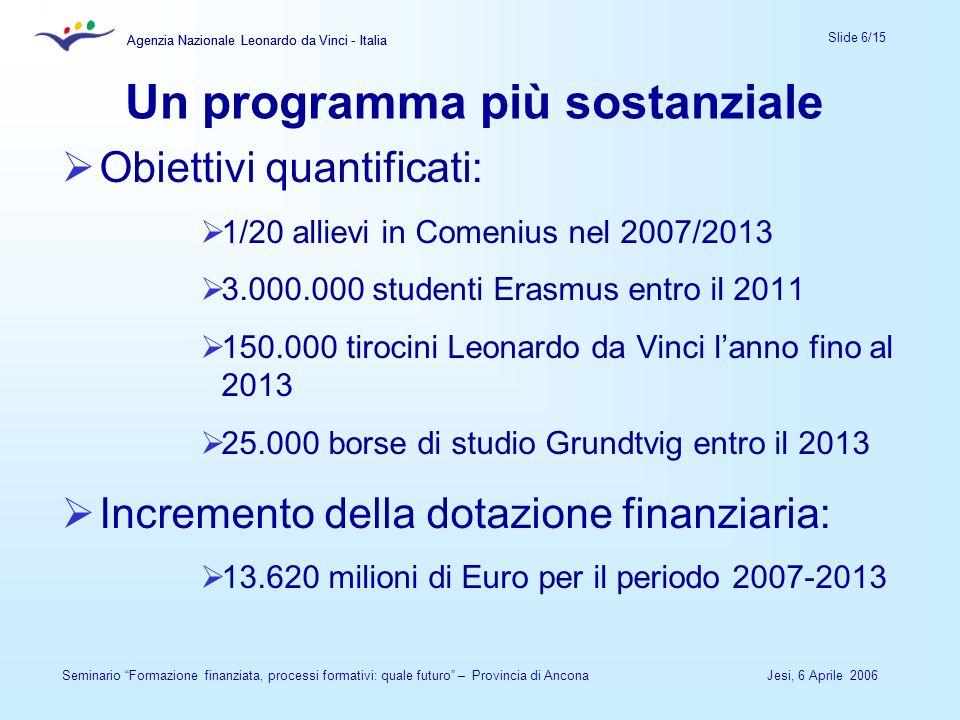 Agenzia Nazionale Leonardo da Vinci - Italia Slide 6/15 Agenzia Nazionale Leonardo da Vinci - Italia Jesi, 6 Aprile 2006Seminario Formazione finanziata, processi formativi: quale futuro – Provincia di Ancona Un programma più sostanziale Obiettivi quantificati: 1/20 allievi in Comenius nel 2007/2013 3.000.000 studenti Erasmus entro il 2011 150.000 tirocini Leonardo da Vinci lanno fino al 2013 25.000 borse di studio Grundtvig entro il 2013 Incremento della dotazione finanziaria: 13.620 milioni di Euro per il periodo 2007-2013