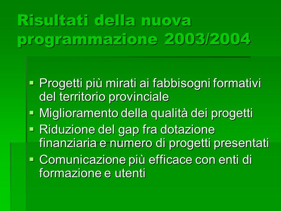 Risultati della nuova programmazione 2003/2004 Progetti più mirati ai fabbisogni formativi del territorio provinciale Progetti più mirati ai fabbisogn