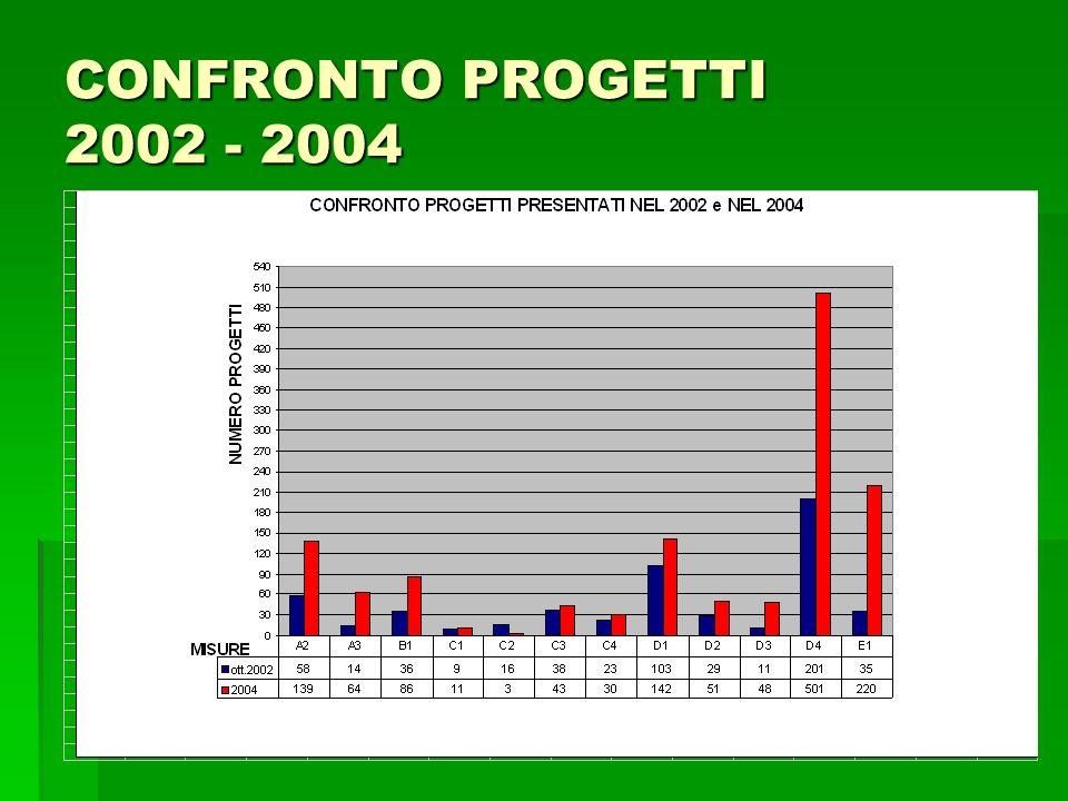 RAPPORTO TRA LE DOMANDE DI BORSE DI STUDIO/LAVORO 2001/2002/2003/2004