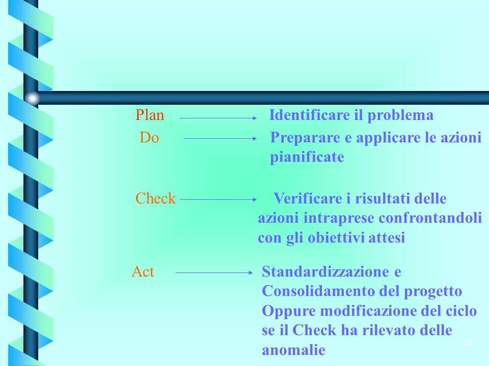28 PlanIdentificare il problema DoPreparare e applicare le azioni pianificate Check Verificare i risultati delle azioni intraprese confrontandoli con gli obiettivi attesi ActStandardizzazione e Consolidamento del progetto Oppure modificazione del ciclo se il Check ha rilevato delle anomalie