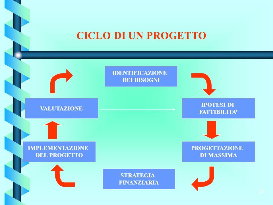 29 CICLO DI UN PROGETTO IDENTIFICAZIONE DEI BISOGNI IPOTESI DI FATTIBILITA PROGETTAZIONE DI MASSIMA STRATEGIA FINANZIARIA VALUTAZIONE IMPLEMENTAZIONE DEL PROGETTO