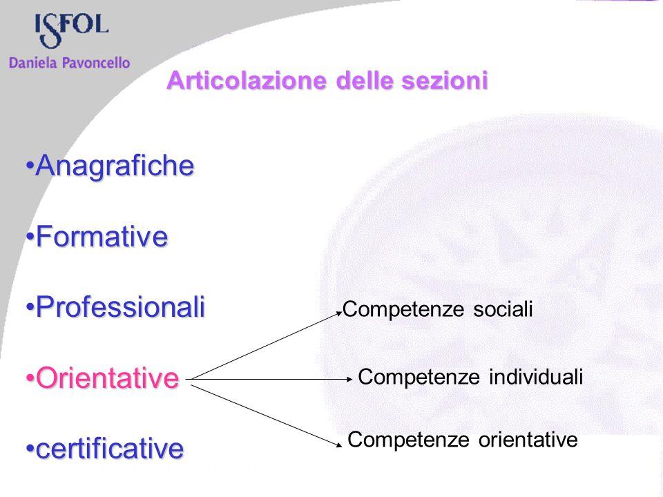 Articolazione delle sezioni AnagraficheAnagrafiche FormativeFormative ProfessionaliProfessionali OrientativeOrientative certificativecertificative Competenze sociali Competenze individuali Competenze orientative