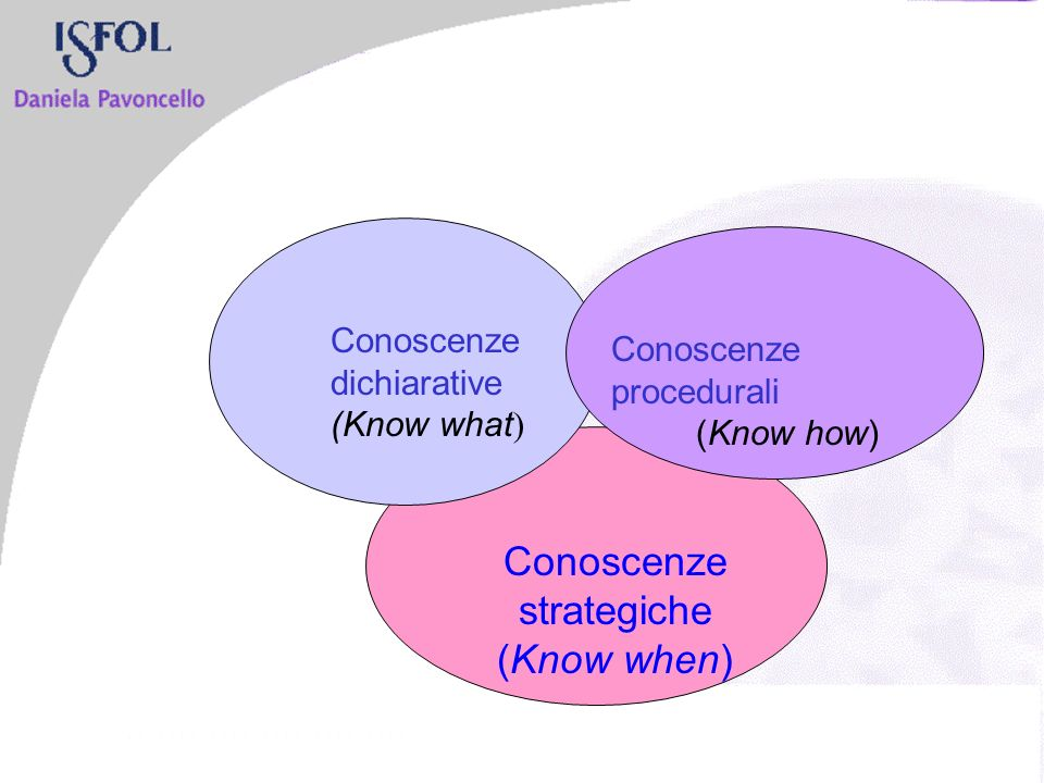 Conoscenze dichiarative (Know what ) Conoscenze strategiche (Know when) Conoscenze procedurali (Know how)