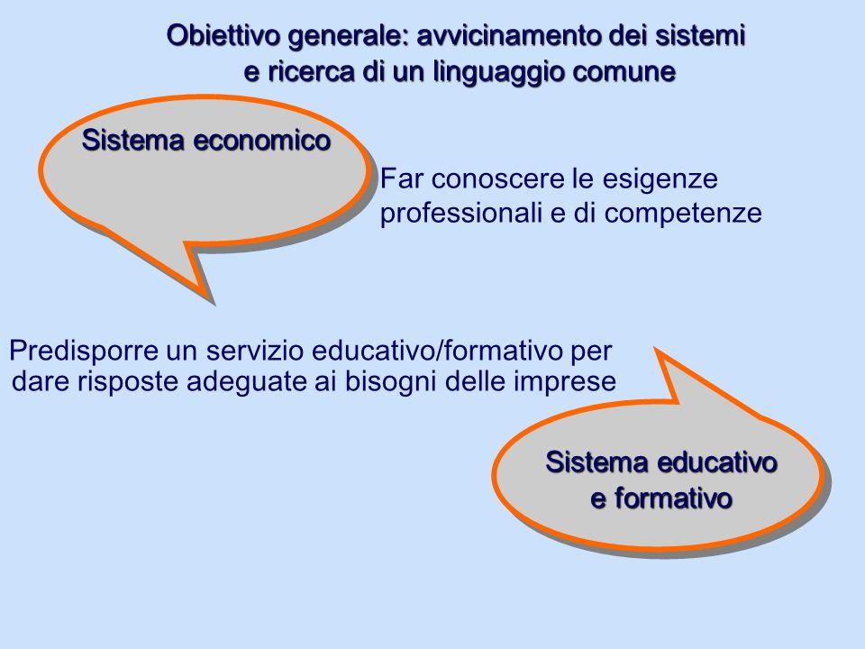 Far conoscere le esigenze professionali e di competenze Predisporre un servizio educativo/formativo per dare risposte adeguate ai bisogni delle imprese Sistema economico Sistema educativo e formativo Obiettivo generale: avvicinamento dei sistemi e ricerca di un linguaggio comune