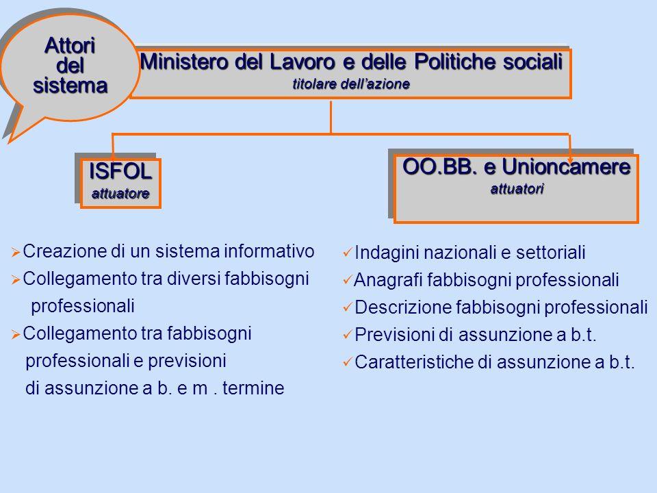 Ministero del Lavoro e delle Politiche sociali titolare dellazione ISFOLattuatoreISFOLattuatore OO.BB.