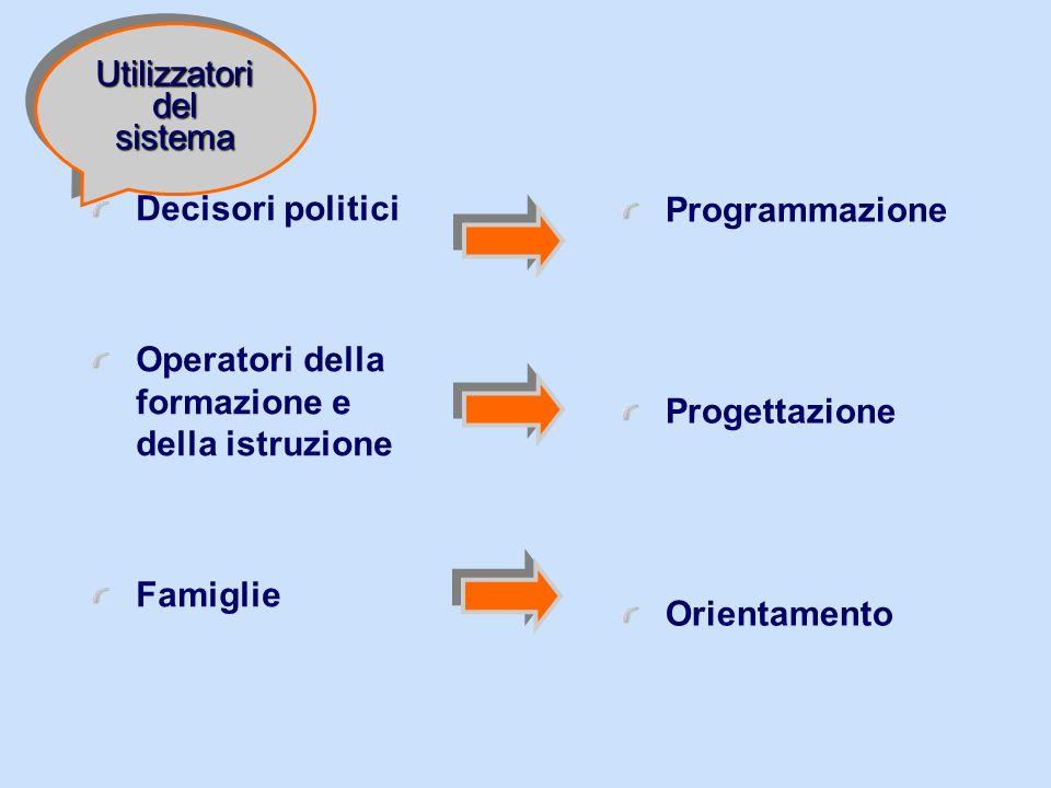 Decisori politici Operatori della formazione e della istruzione Famiglie Programmazione Progettazione Orientamento Utilizzatori del sistema
