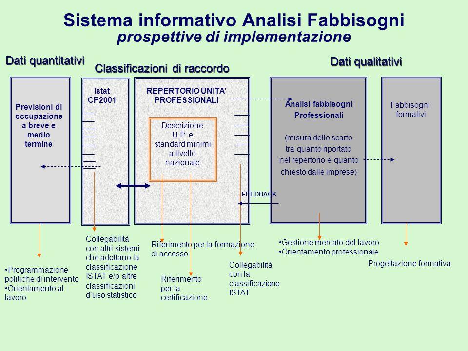 Sistema informativo Analisi Fabbisogni prospettive di implementazione Descrizione U.P.