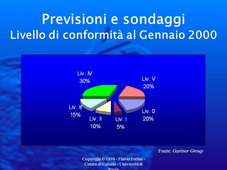 Copyright © 1998 - Flavio Ferlini - Centro di Calcolo - Università di Pavia Previsioni e sondaggi Livello di conformità al Gennaio 2000 Fonte: Gartner Group