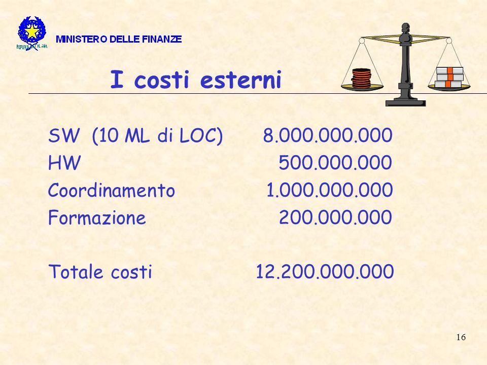 16 I costi esterni SW (10 ML di LOC) 8.000.000.000 HW 500.000.000 Coordinamento 1.000.000.000 Formazione 200.000.000 Totale costi 12.200.000.000