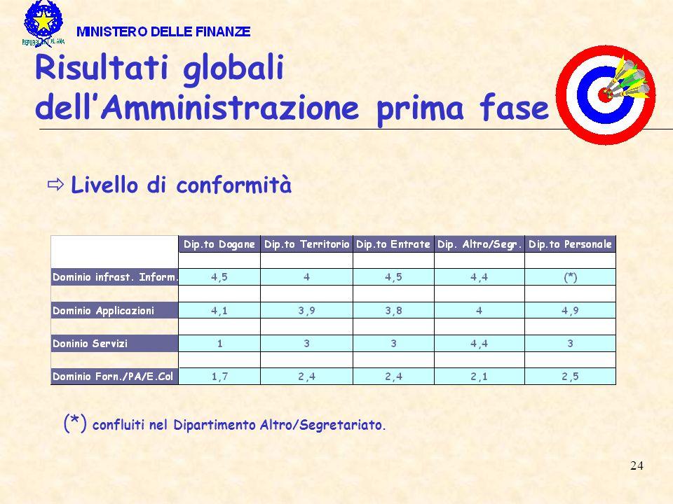 24 Risultati globali dellAmministrazione prima fase Livello di conformità (*) confluiti nel Dipartimento Altro/Segretariato.