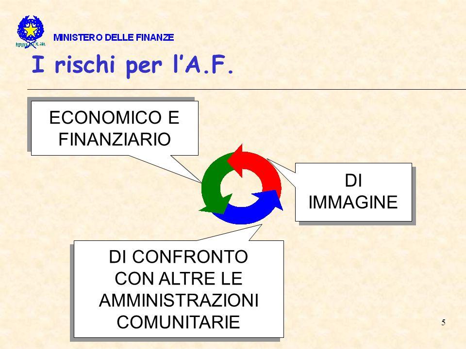 6 Lapproccio utilizzato La complessità del Sistema Informativo dellA.F.