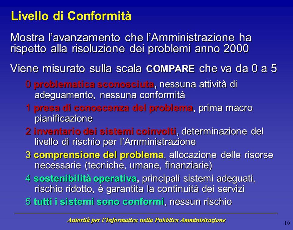 Autorità per lInformatica nella Pubblica Amministrazione 9 Valutare il Rischio Anno 2000 Livello di Conformità In che misura il fenomeno Anno 2000 può determinare delle disfunzioni allinterno delle Amministrazioni.