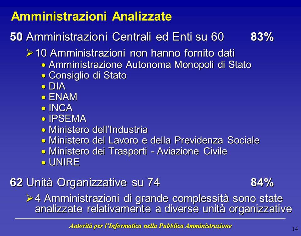 Autorità per lInformatica nella Pubblica Amministrazione Componenti Analizzate livello di conformità e rischio per la missione sono stimati separatame