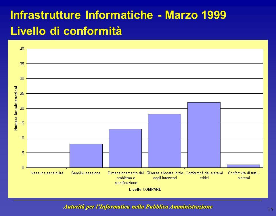Autorità per lInformatica nella Pubblica Amministrazione 14 Amministrazioni Analizzate 50 Amministrazioni Centrali ed Enti su 6083% 10 Amministrazioni