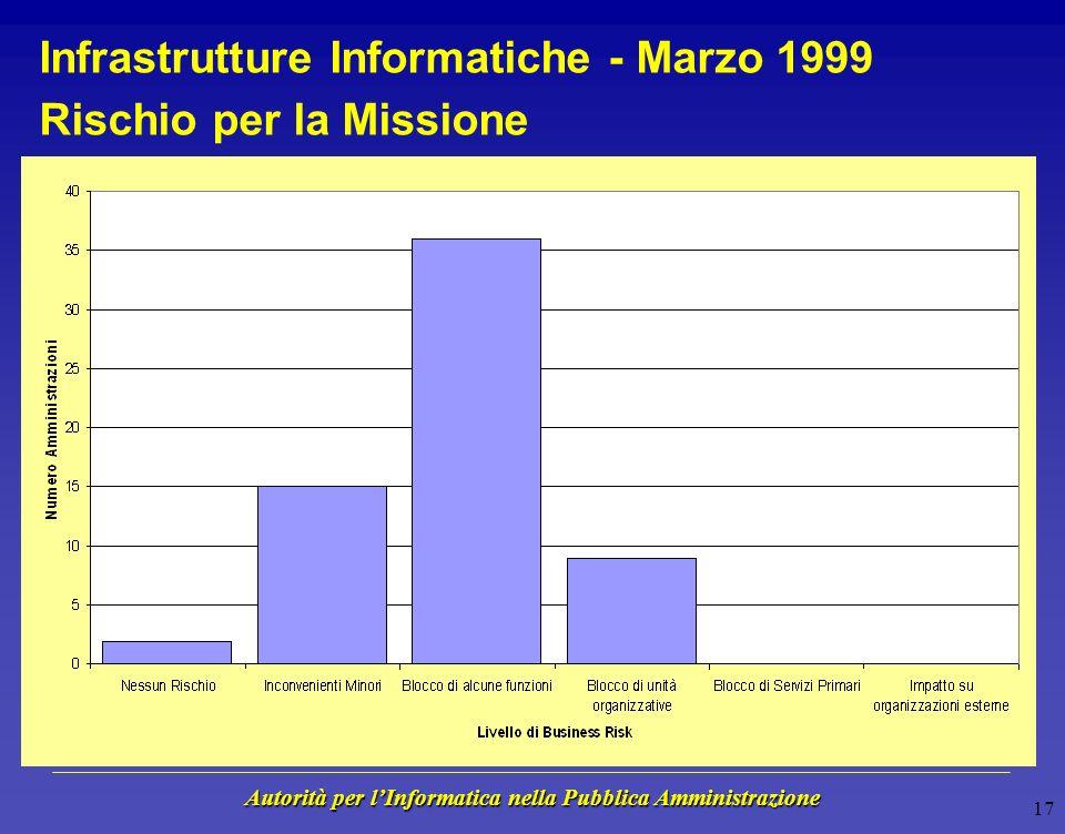 Autorità per lInformatica nella Pubblica Amministrazione 16 Infrastrutture Informatiche - Marzo 1999 Stato di avanzamento lavori