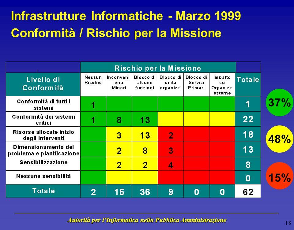 Autorità per lInformatica nella Pubblica Amministrazione 17 Infrastrutture Informatiche - Marzo 1999 Rischio per la Missione