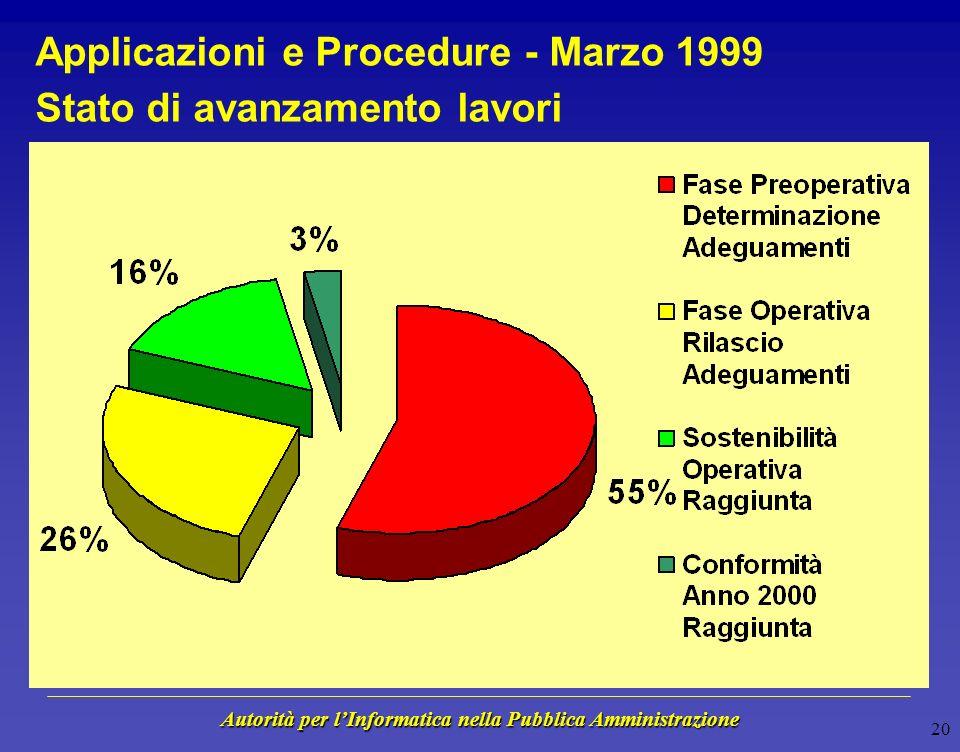 Autorità per lInformatica nella Pubblica Amministrazione 19 Applicazioni e Procedure - Marzo 1999 Livello di conformità