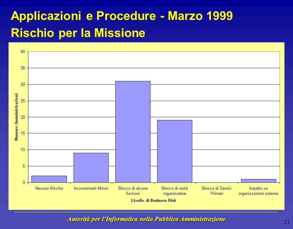 Autorità per lInformatica nella Pubblica Amministrazione 20 Applicazioni e Procedure - Marzo 1999 Stato di avanzamento lavori