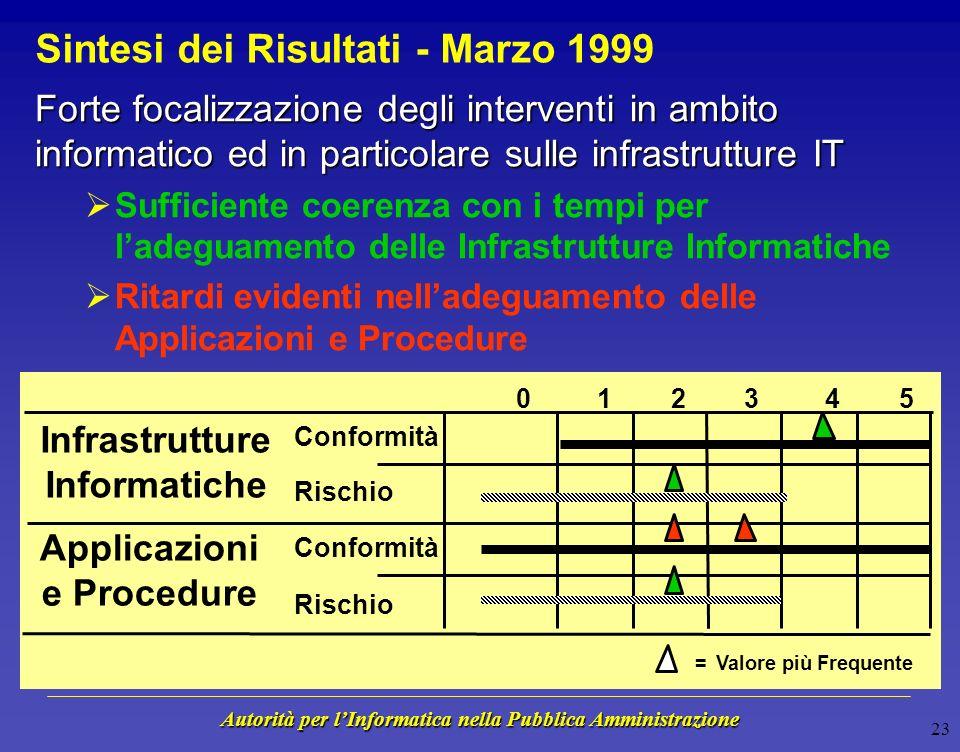 Autorità per lInformatica nella Pubblica Amministrazione 22 Applicazioni e Procedure - Marzo 1999 Conformità / Rischio per la Missione 21% 50% 29%