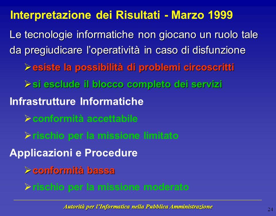 Autorità per lInformatica nella Pubblica Amministrazione 23 Sintesi dei Risultati - Marzo 1999 Forte focalizzazione degli interventi in ambito informa