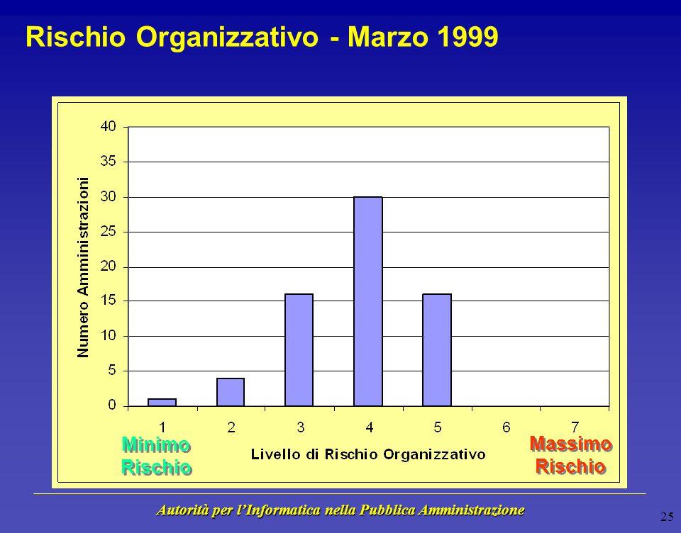 Autorità per lInformatica nella Pubblica Amministrazione 24 Interpretazione dei Risultati - Marzo 1999 Le tecnologie informatiche non giocano un ruolo