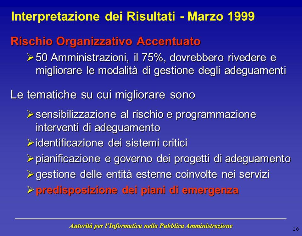 Autorità per lInformatica nella Pubblica Amministrazione 25 Rischio Organizzativo - Marzo 1999 Minimo Rischio Minimo Rischio Massimo Rischio Massimo R