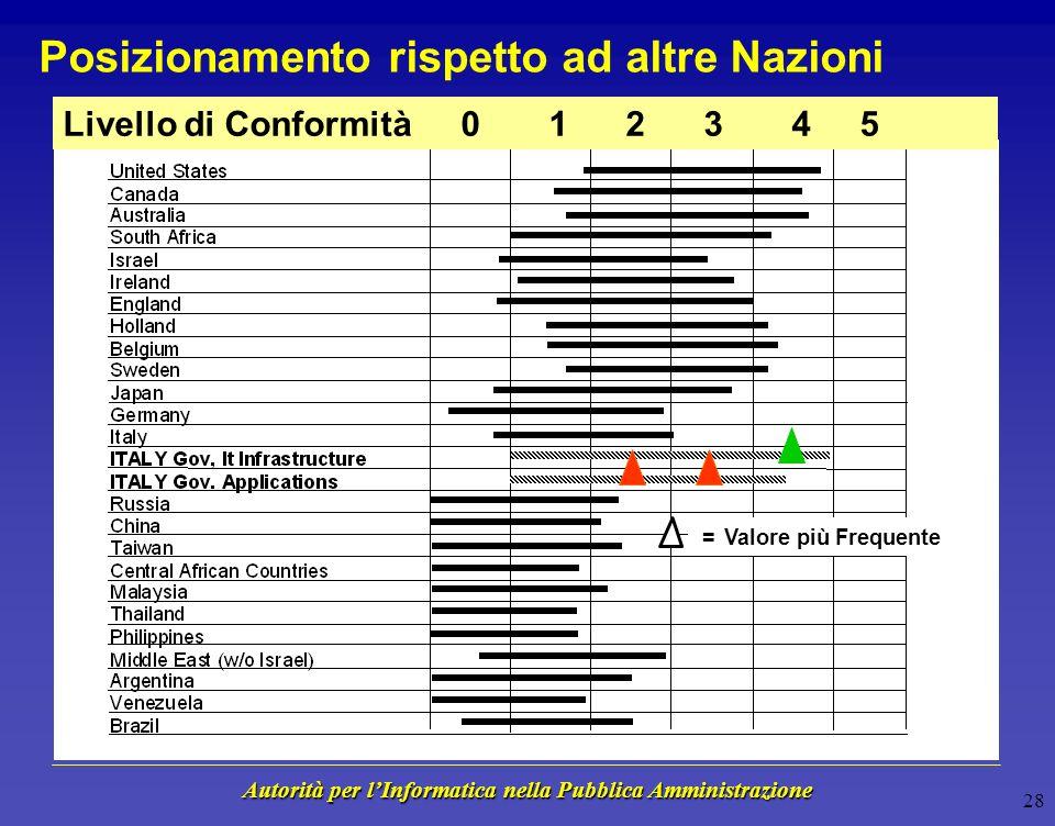 Autorità per lInformatica nella Pubblica Amministrazione 27 Posizionamento rispetto al Rischio Anno 2000