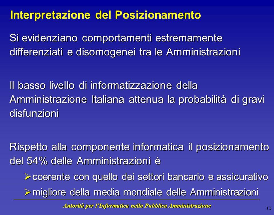 Autorità per lInformatica nella Pubblica Amministrazione 29 Posizionamento rispetto ad altri Settori Livello di Conformità 0 1 2 3 4 5 = Valore più Frequente