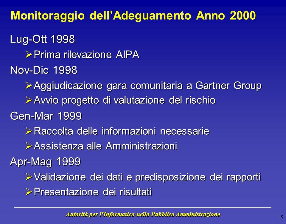 Autorità per lInformatica nella Pubblica Amministrazione 25 Rischio Organizzativo - Marzo 1999 Minimo Rischio Minimo Rischio Massimo Rischio Massimo Rischio